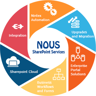 our focus areas in SharePoint services