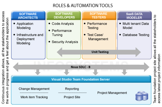 sdlc project management Integration of the project management life cycle (pmlc) and the systems development life cycle (sdlc) in accelerated project efforts adapting project management best practices to.