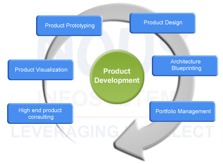 engineering product design