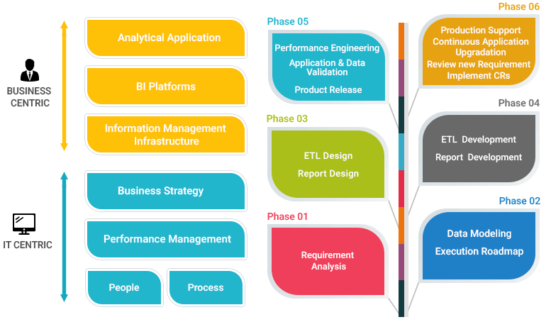 data warehouse etl design & implemention approach